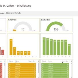 Zauber Schule St. Gallen 6.1
